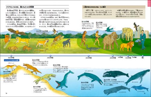 資料:「クジラ・イルカが出現するまで」2(偕成社『クジラとイルカ 海も地球も大研究』より)
